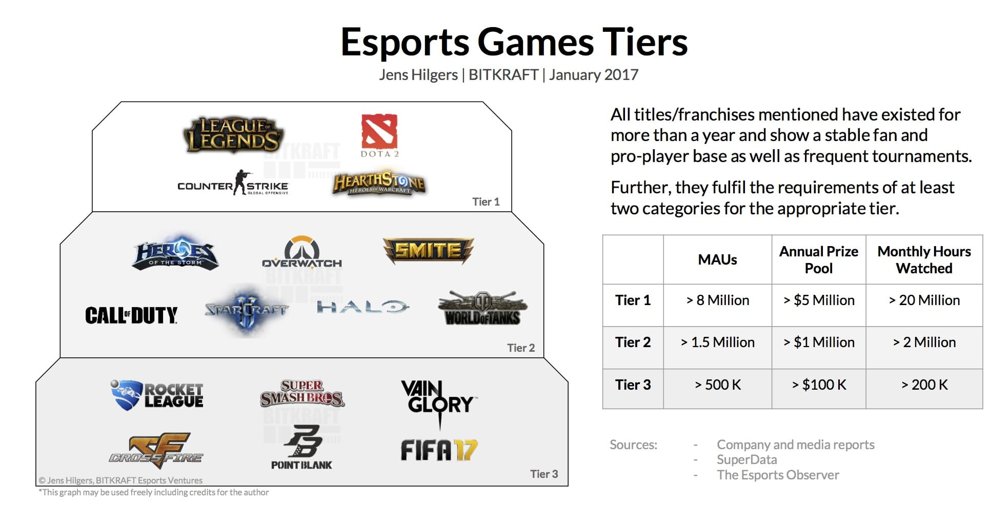 The biggest eSports of early 2017 - CS: GO, DOTA 2, LOL, Overwatch, Hearthstone, and HOTS in numbers