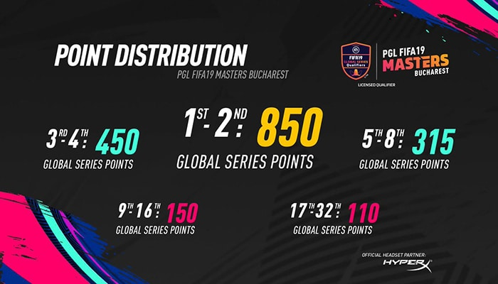 plg fifa 19 masters points distribution