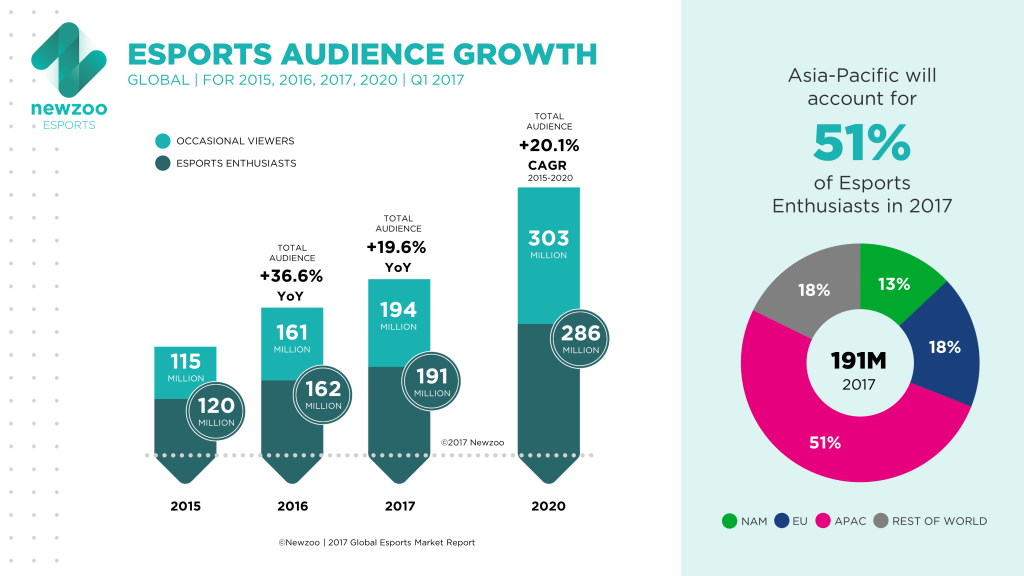 Esports audience growth graph and pie chart