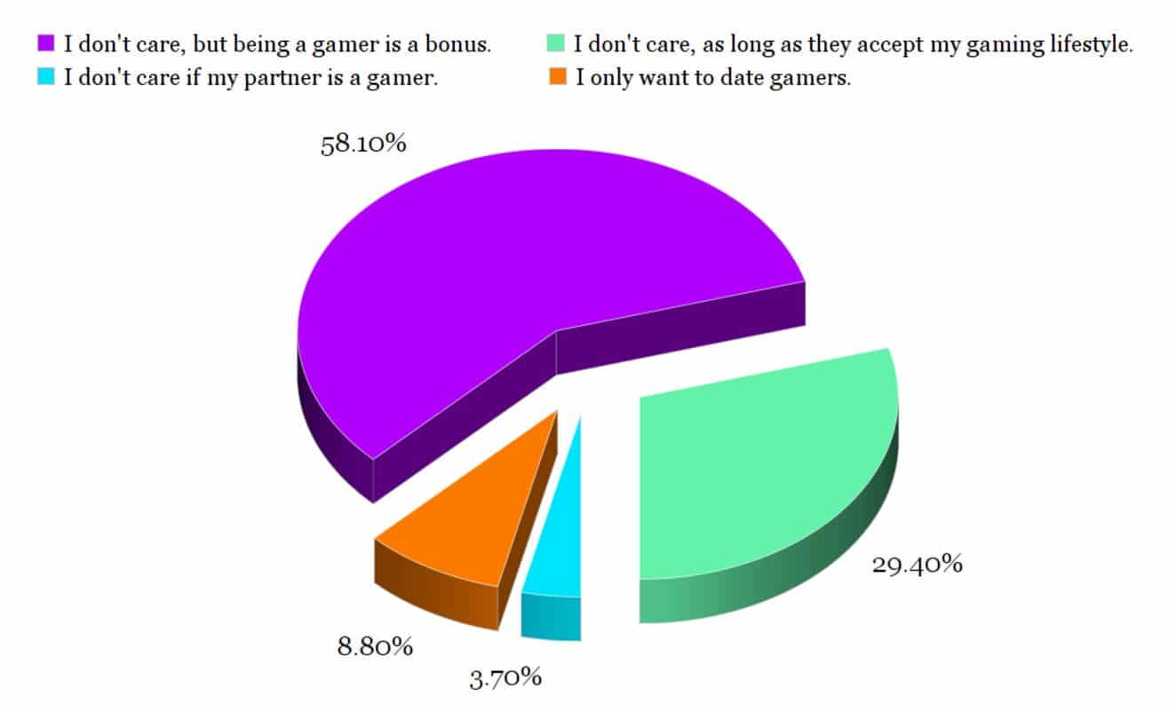 pie chart dating gamers
