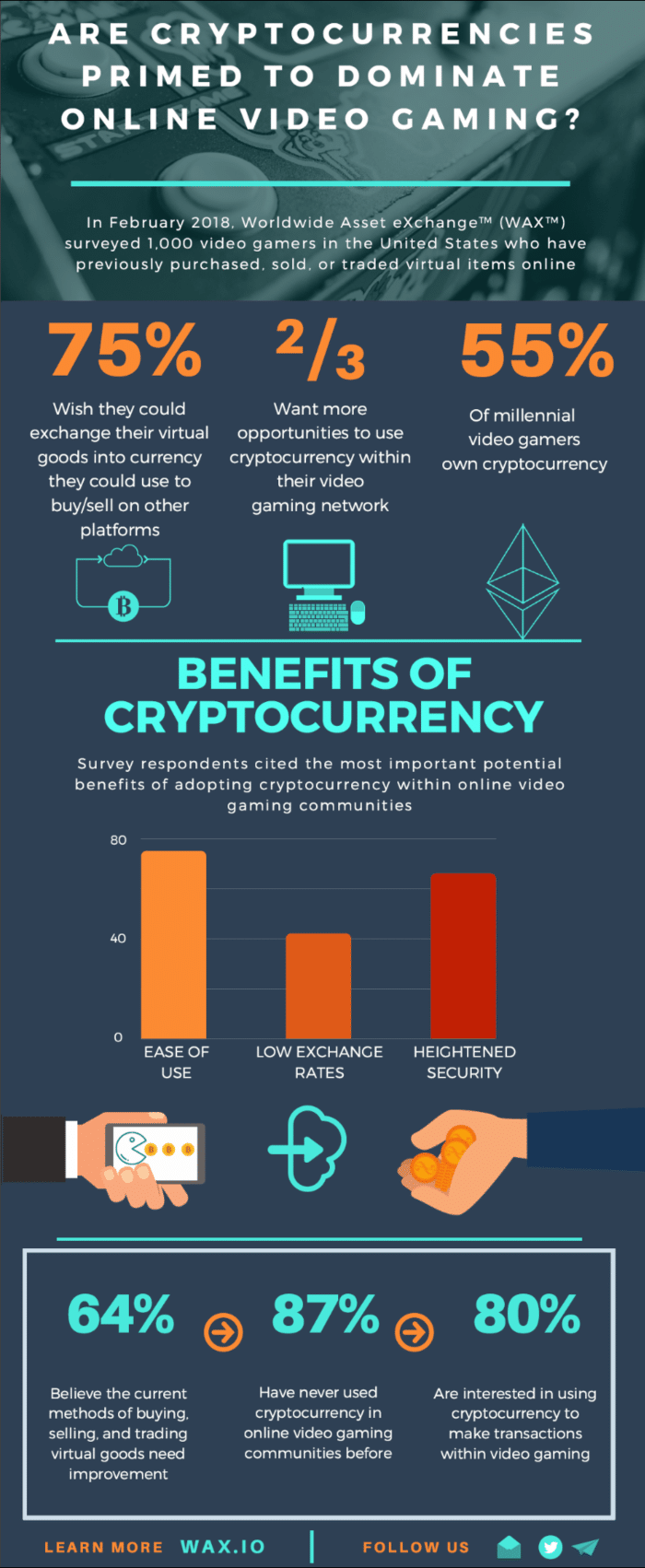 Cryptocurrency benefits chart