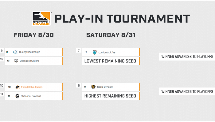 Overwatch League Play-In Tournament schedule