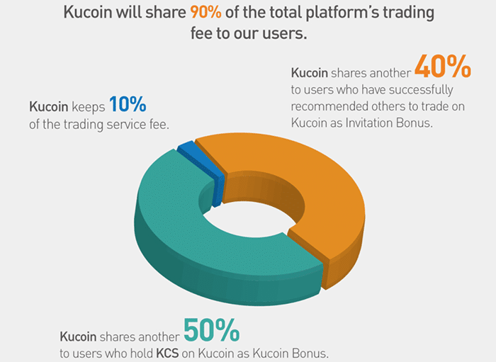kucoin redistribution process